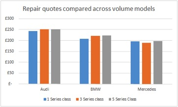 BMW Vs Audi Vs Mercedes Which Costs Most To Maintain - Audi car maintenance costs