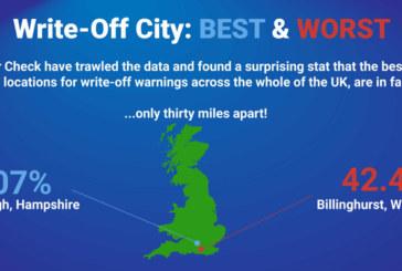 Best & Worst for Write-Off Risk