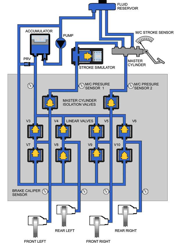 Braking System Repair Issues