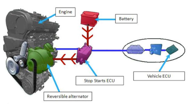 How do Stop-Start systems work? – MechanExpert