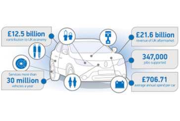 British Motorists Increased Spend on Car Maintenance