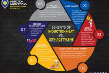 Induction Heat Vs Oxy-Acetylene
