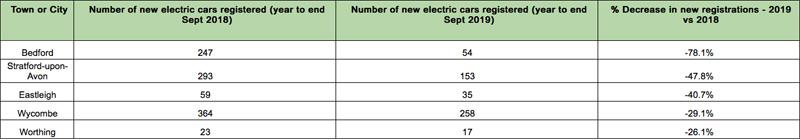 Motorway.co.uk reveals electric car hotspots