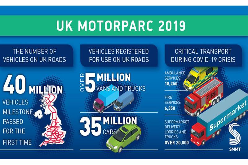 SMMT reveals vehicle registration data