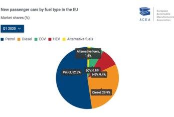 ACEA releases fuel type data