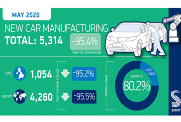 SMMT announces UK car manufacturing fell in May