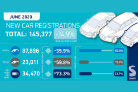 SMMT announces UK new car market down a third