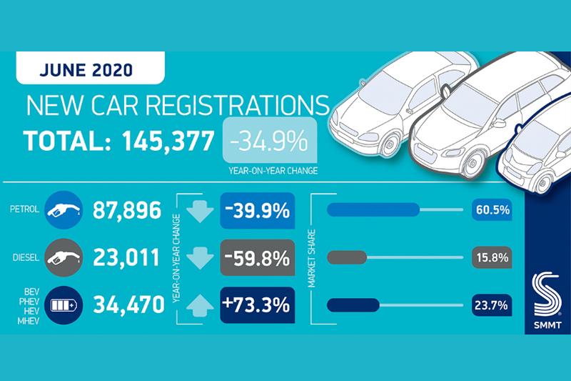 SMMT announces UK new car market down a third