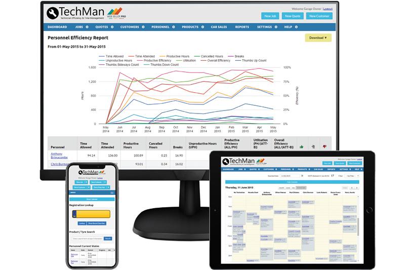 TechMan tracks its evolution
