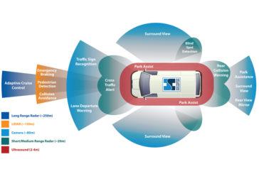 Analogue vs digital ADAS