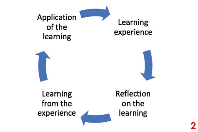Identifying the best education methods