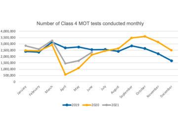 MOT test data reveals recovery
